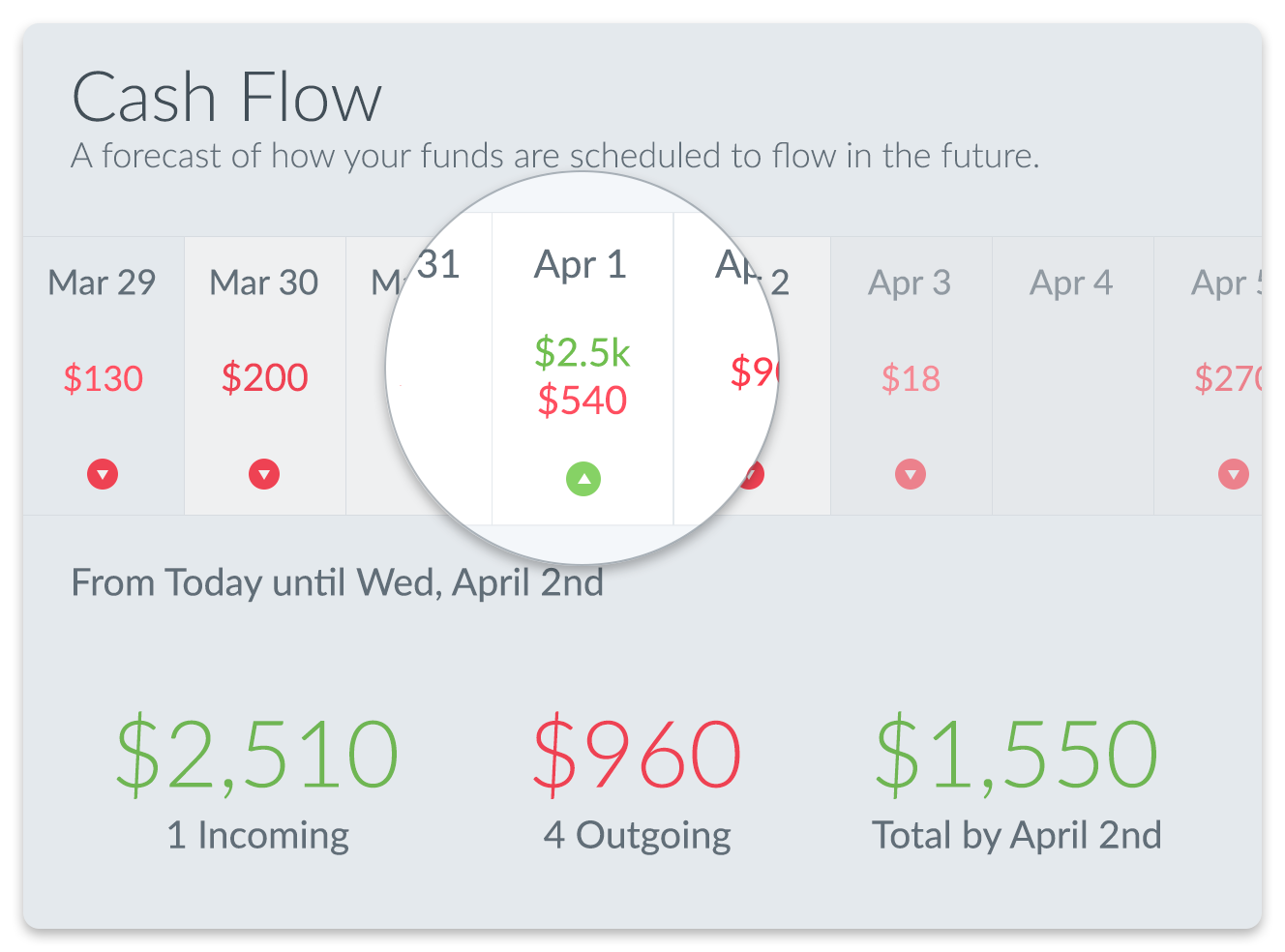 cash flow forecasting coinage personal finance app